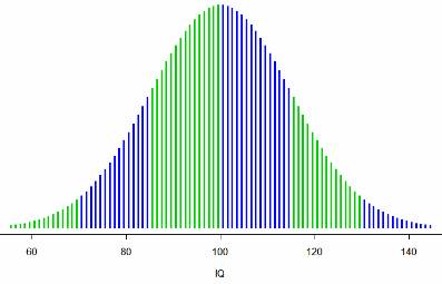 When We Plot A Sample Of The Potion S Iq Scores On An Against Percentage Chart It Is Observed That Distribution Scale Forms